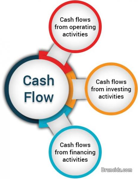 Picture of Create your 3 years proposal cash flow statement